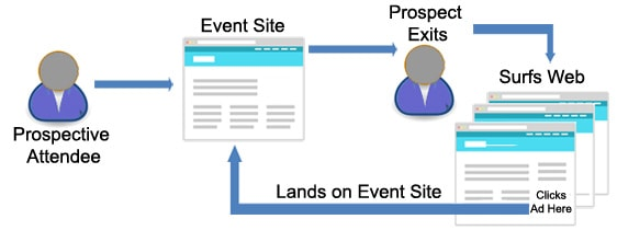 retargeting for event registration